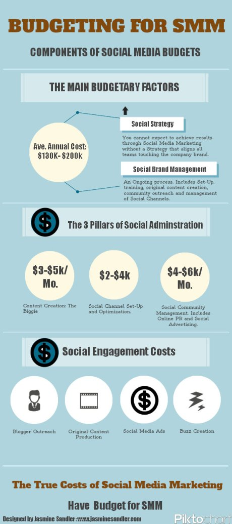 How to Effectively Budget Your Social Media Program in 2013 | ClickZ